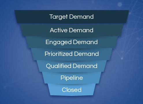 Enable the SiriusDecisions Demand Waterfall® with Predictive Analytics