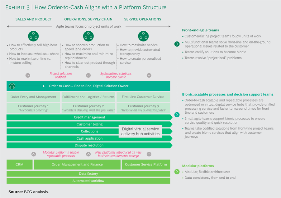 How order to cash aligns with a platform structure