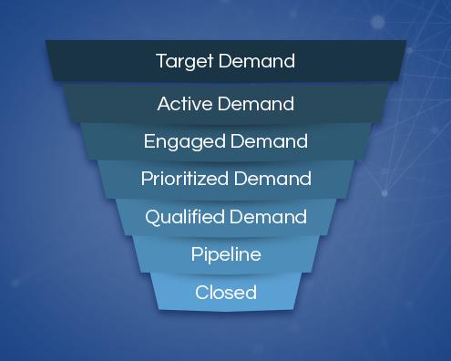 Activer la Demand Waterfall®de SiriusDecisions avec les outils d'analyse prédictive
