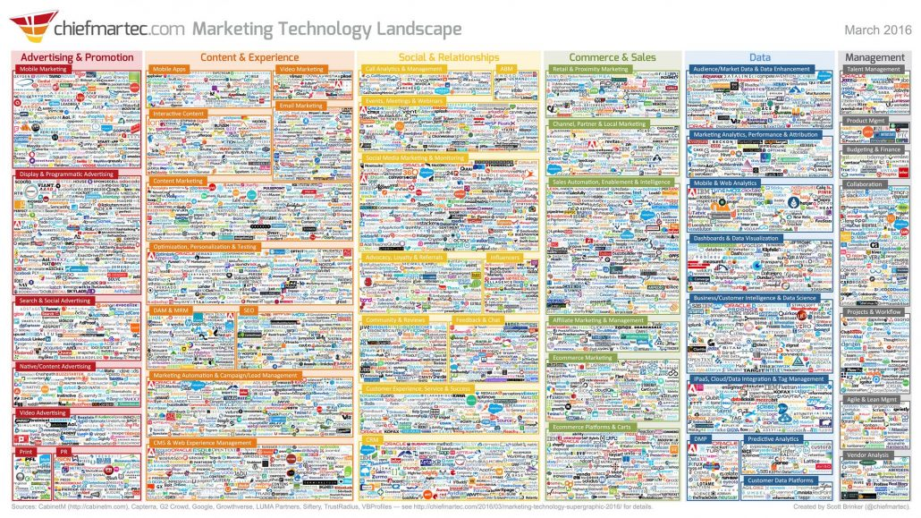 marketing-technology-landscape